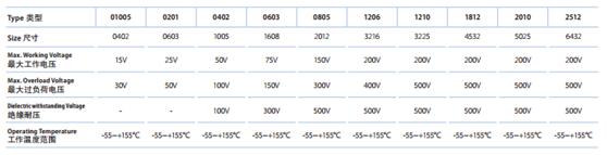 厚声 1210 100K 5%(图1)