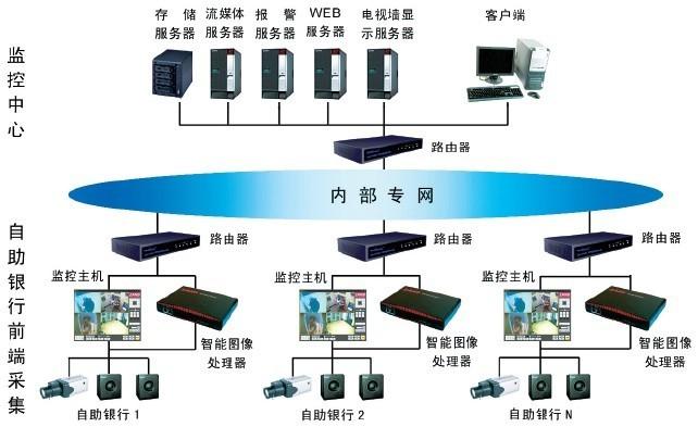 银行智能监控系统解决方案-江津双福珞璜西彭监控安装维护-监控安装