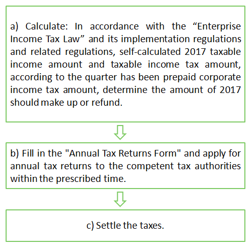The importance of annual tax return